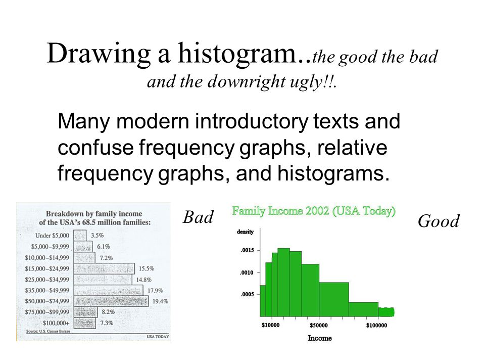 Drawing a histogram..the good the bad and the downright ugly!!.