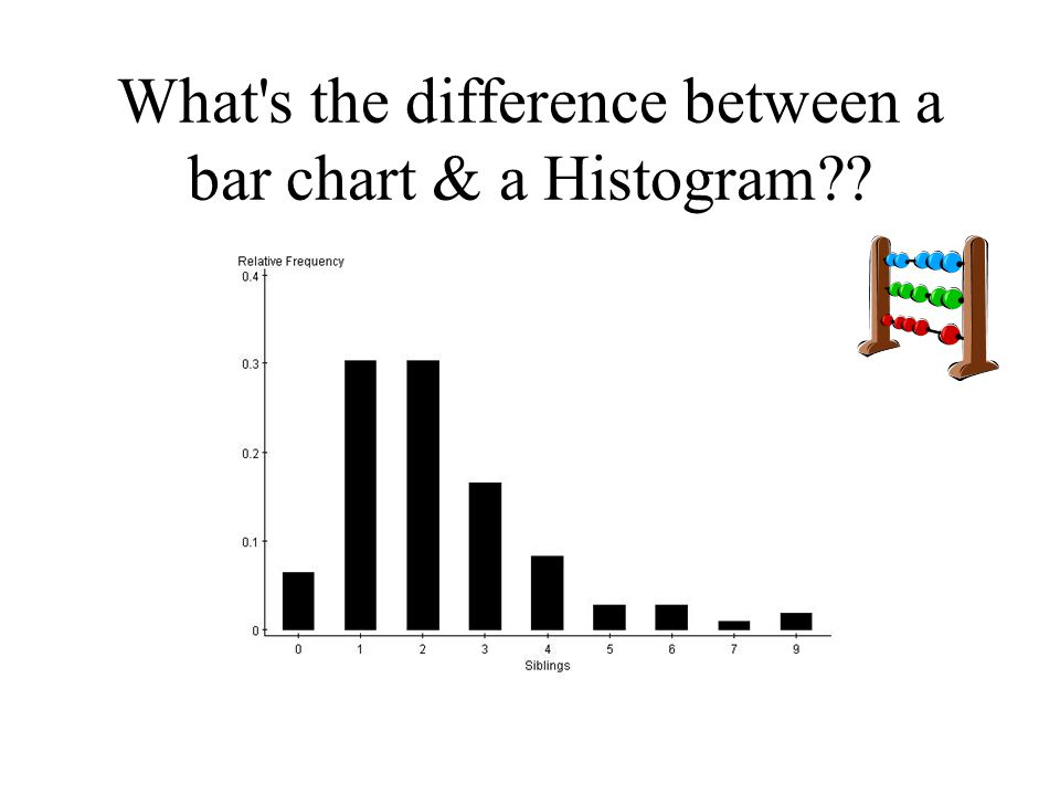 What s the difference between a bar chart & a Histogram