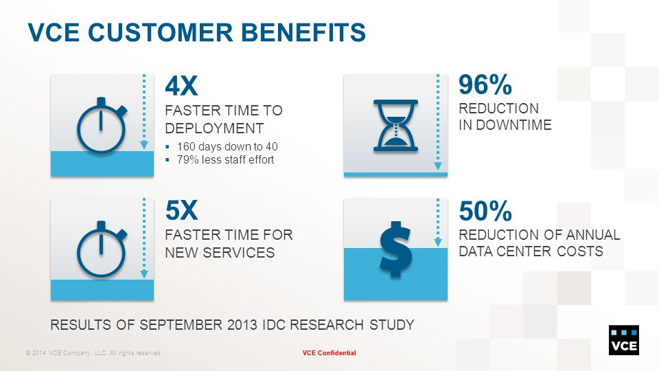 4X FASTER TIME TO DEPLOYMENT 96% REDUCTION IN DOWNTIME