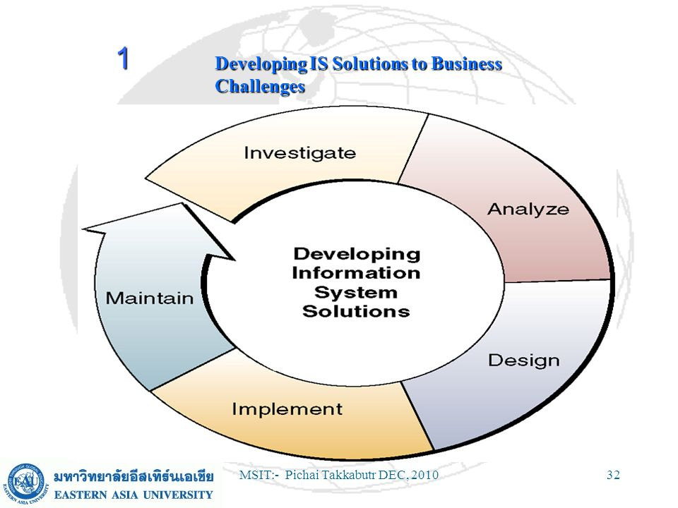 Developing IS Solutions to Business Challenges