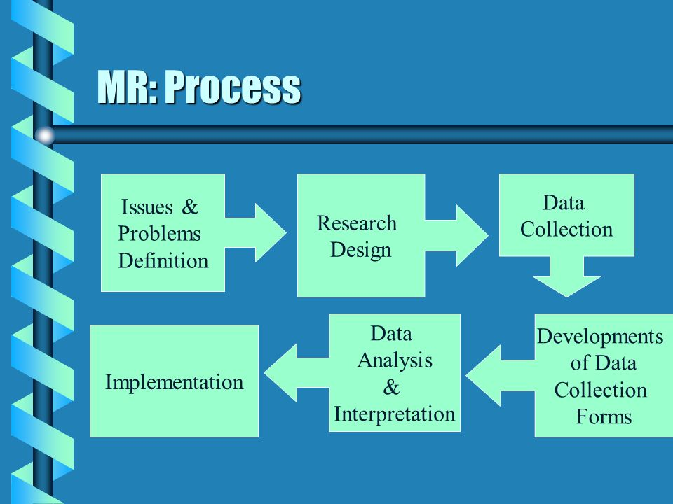 MR: Process Data Issues & Research Collection Problems Design