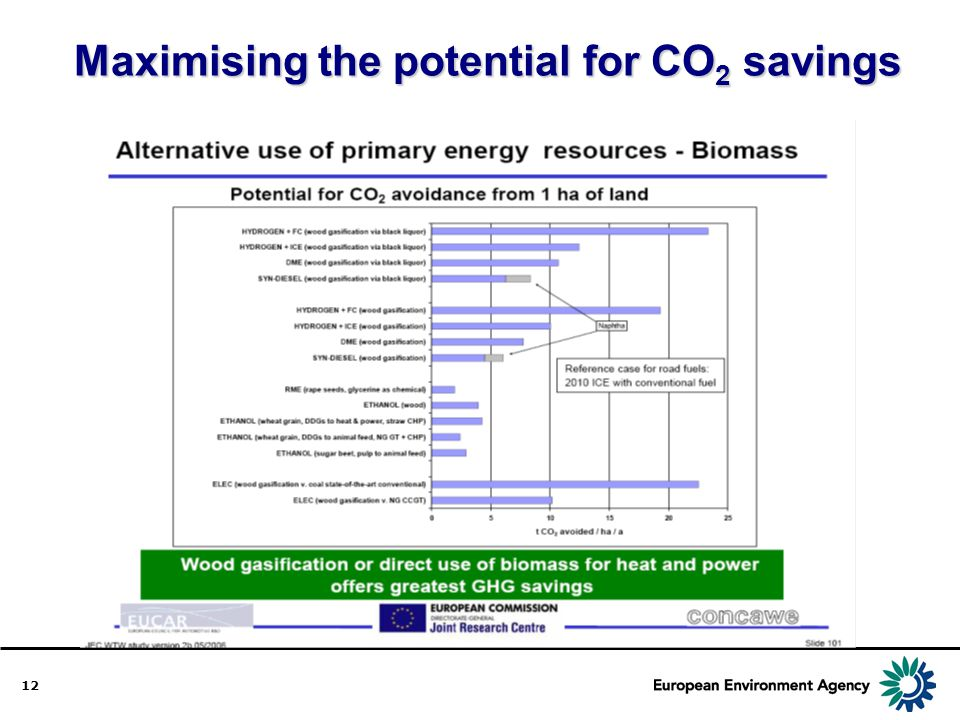 Maximising the potential for CO2 savings