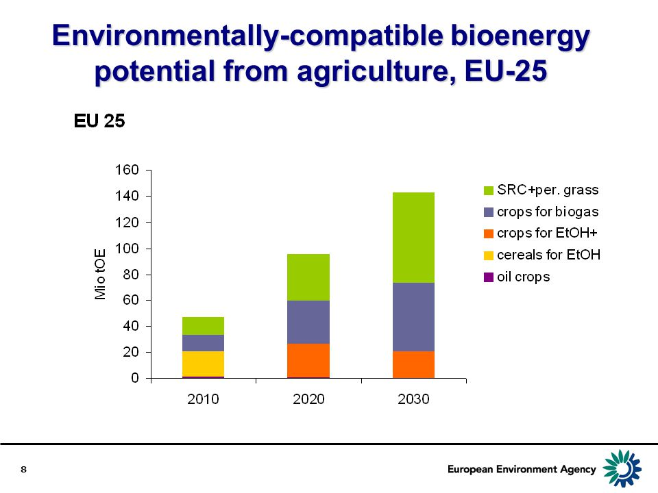Environmentally-compatible bioenergy potential from agriculture, EU-25
