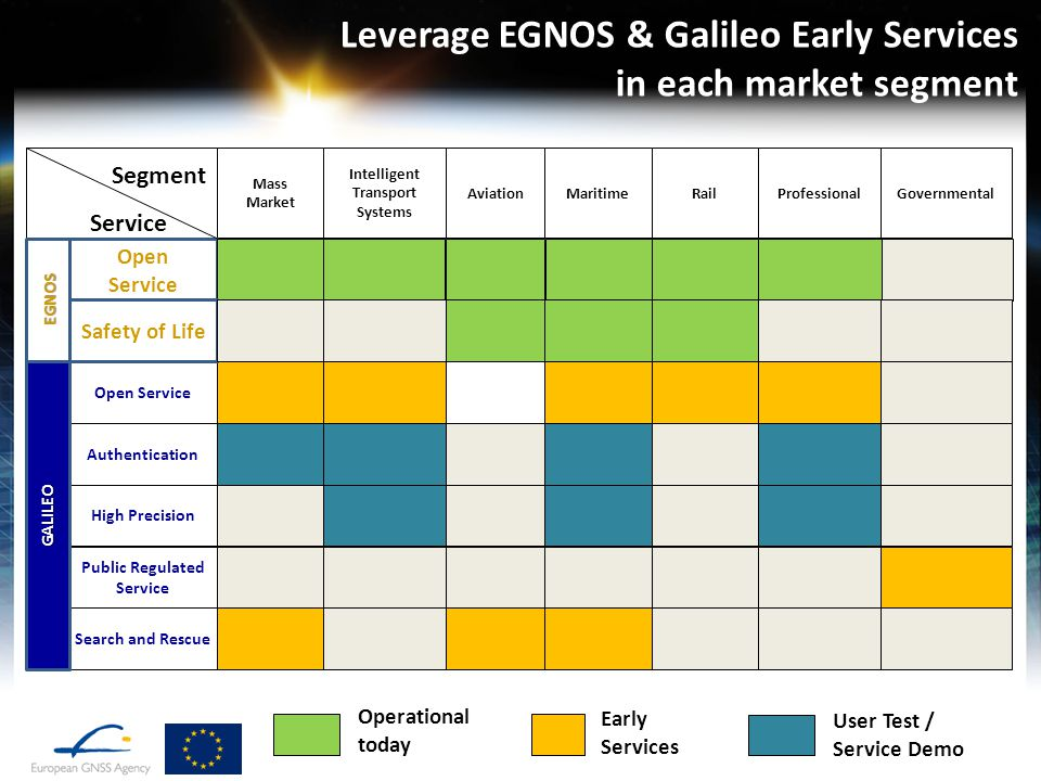 Leverage EGNOS & Galileo Early Services in each market segment