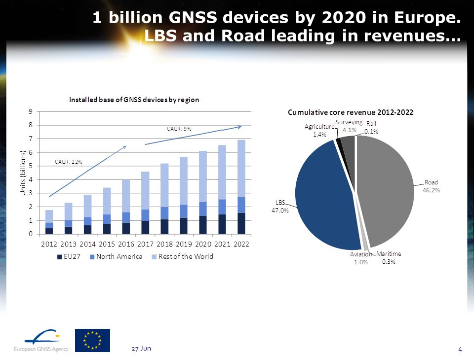 1 billion GNSS devices by 2020 in Europe