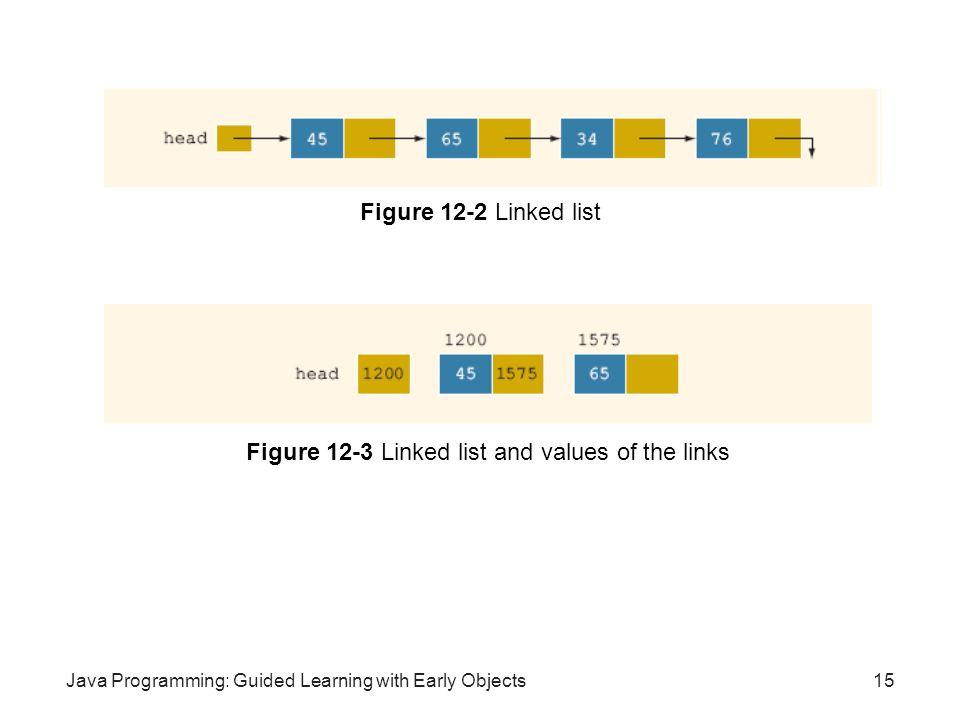 Figure 12-3 Linked list and values of the links