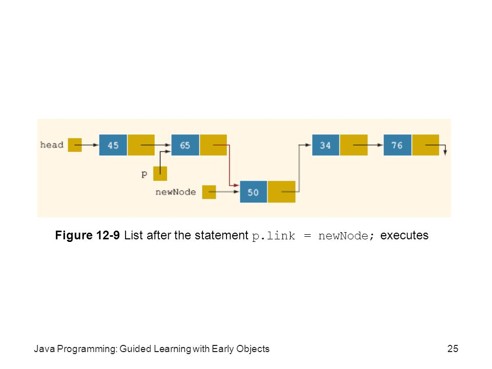 Figure 12-9 List after the statement p.link = newNode; executes