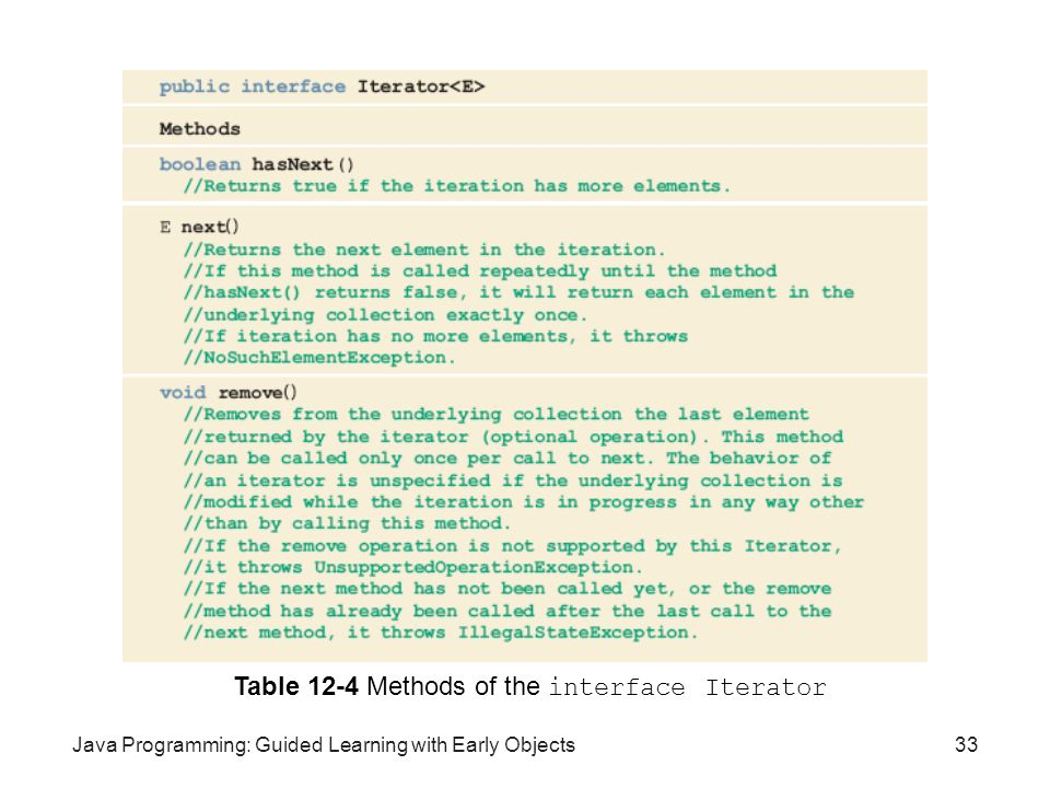 Table 12-4 Methods of the interface Iterator