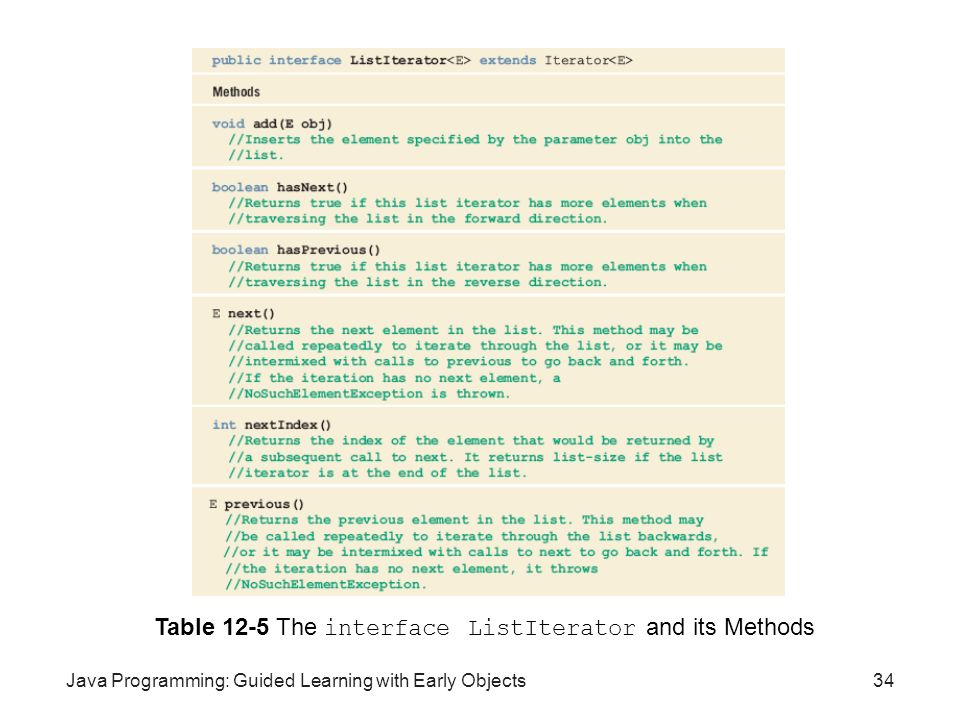 Table 12-5 The interface ListIterator and its Methods