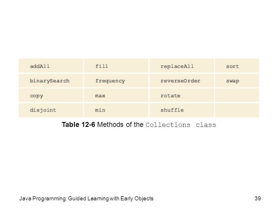 Table 12-6 Methods of the Collections class