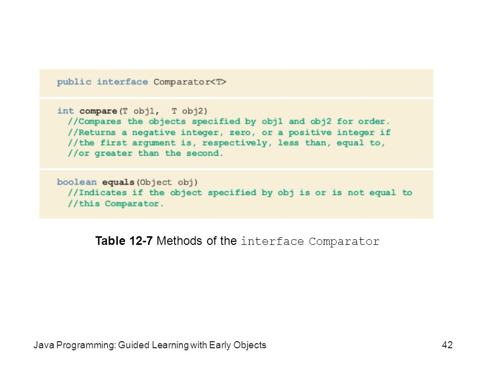 Table 12-7 Methods of the interface Comparator