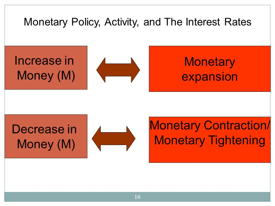 Monetary Contraction/ Monetary Tightening