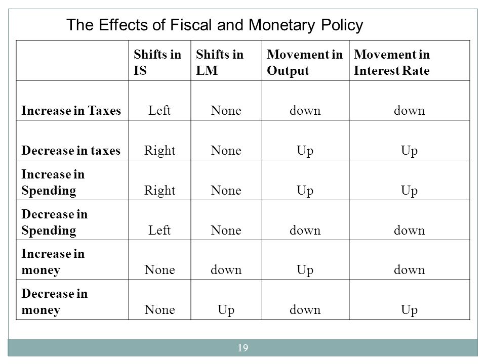The Effects of Fiscal and Monetary Policy