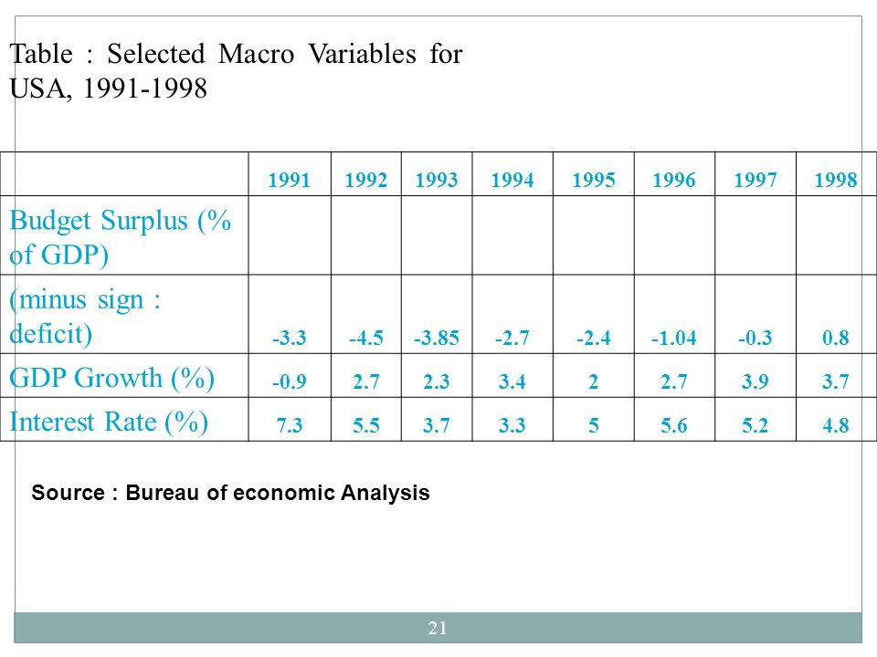 Table : Selected Macro Variables for USA, 1991-1998
