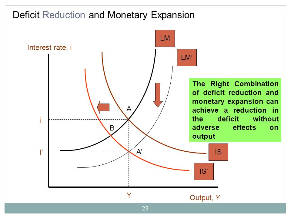 Deficit Reduction and Monetary Expansion