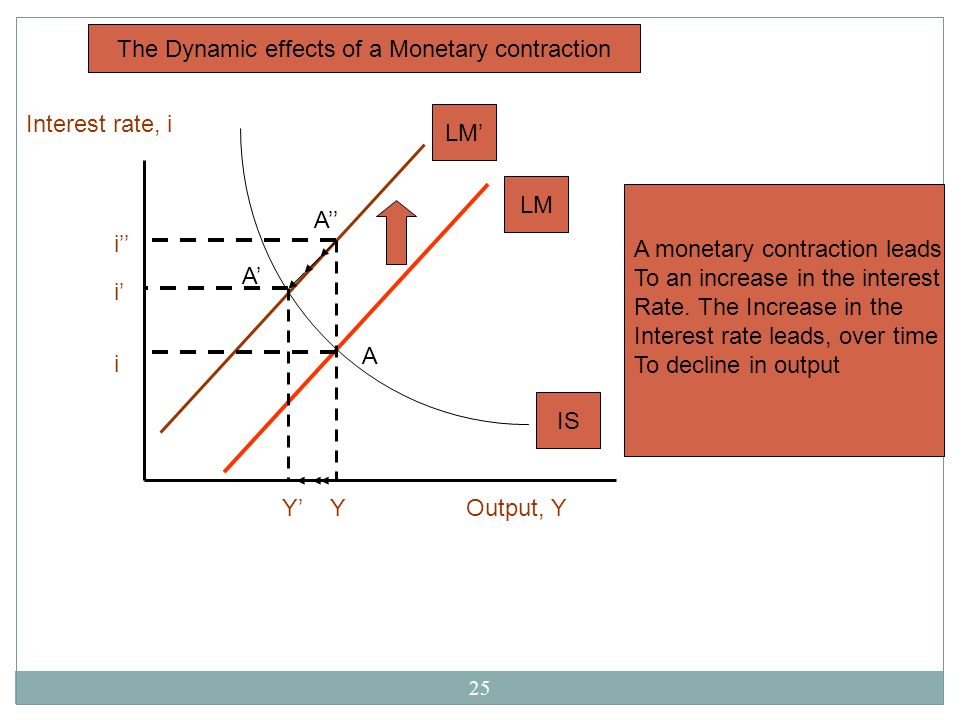 The Dynamic effects of a Monetary contraction