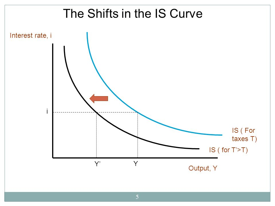 The Shifts in the IS Curve