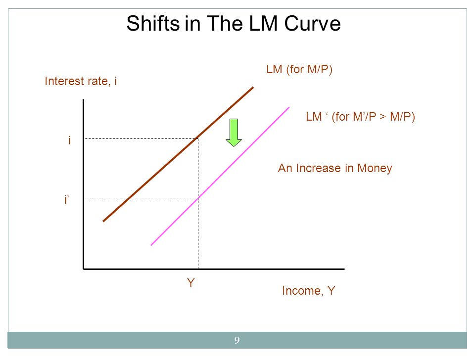 Shifts in The LM Curve LM (for M/P) Interest rate, i