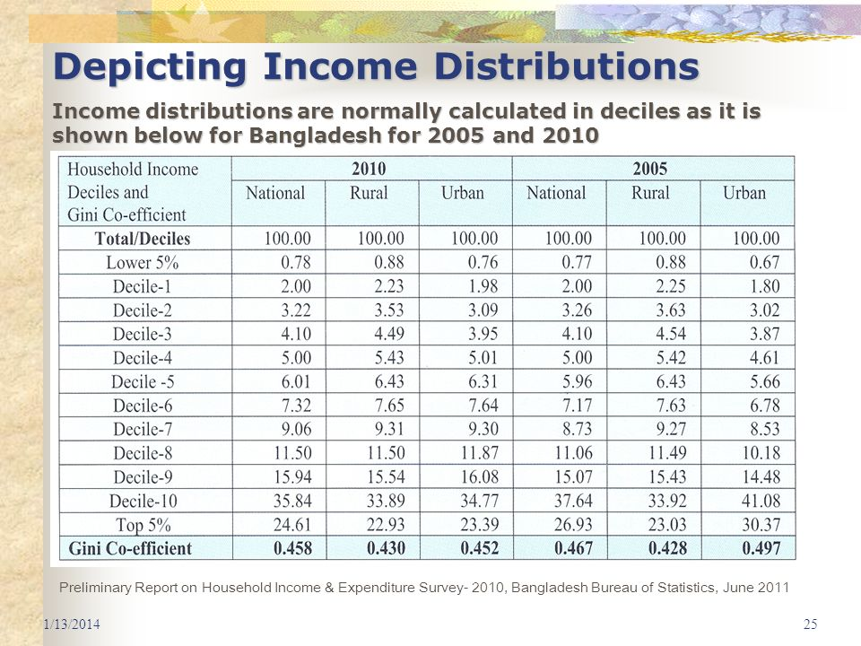 Depicting Income Distributions