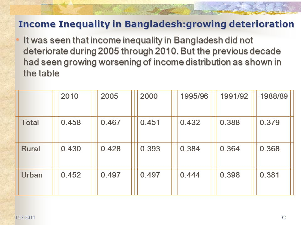 3/25/2017 Income Inequality in Bangladesh:growing deterioration.