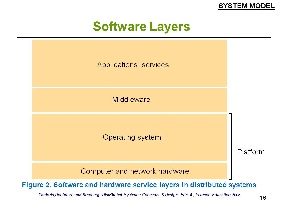 Software Layers SYSTEM MODEL