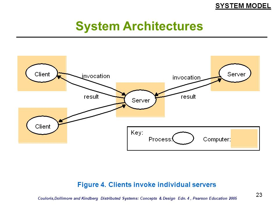 System Architectures SYSTEM MODEL
