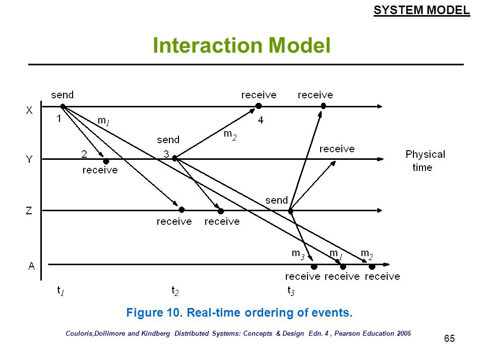 Interaction Model SYSTEM MODEL