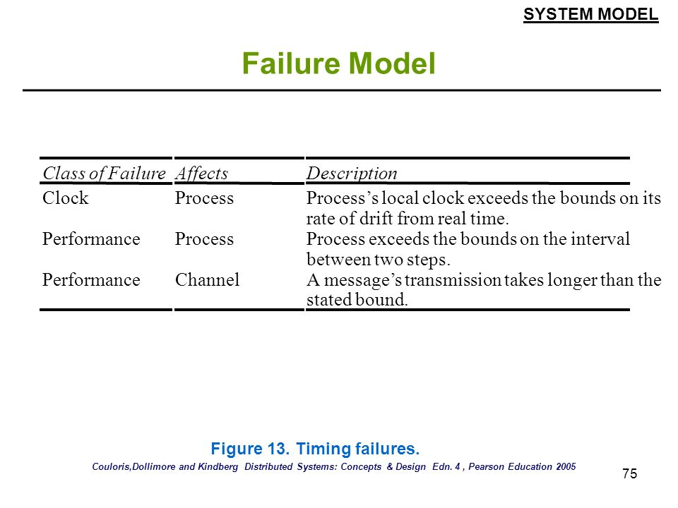 Failure Model Class of Failure Affects Description Clock Process