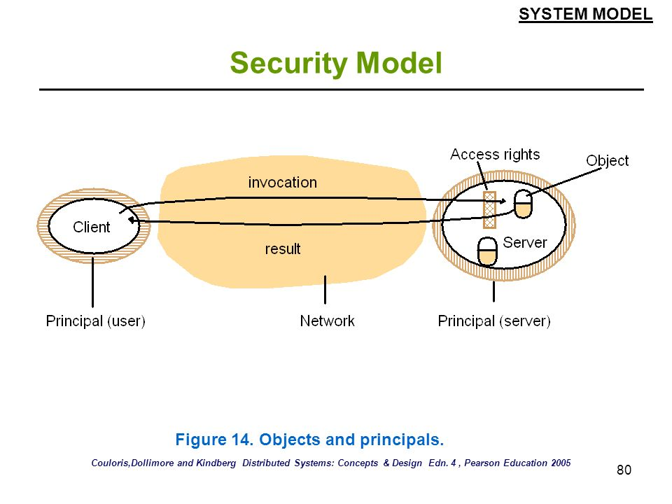 Security Model SYSTEM MODEL Figure 14. Objects and principals.