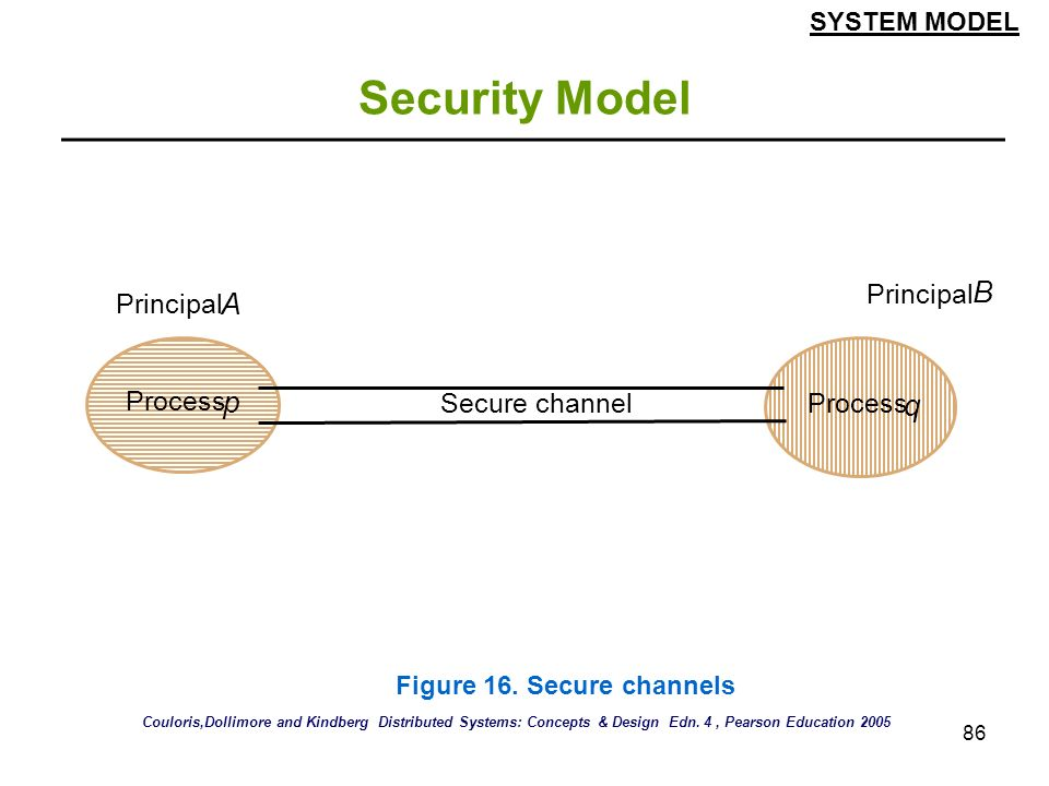 Security Model B A p q Principal Principal Process Secure channel
