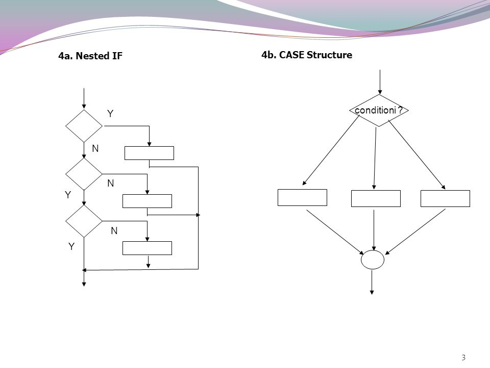 4a. Nested IF 4b. CASE Structure conditioni Y N