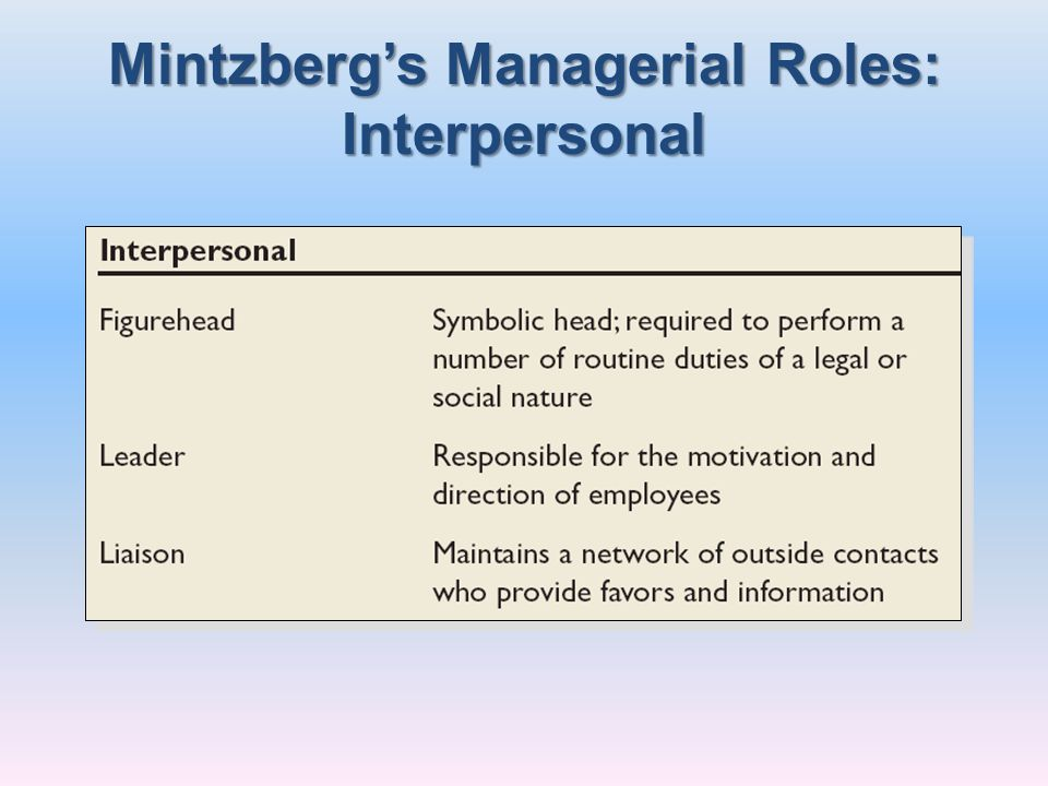 Mintzberg's Managerial Roles: Interpersonal