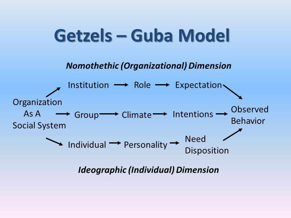 Getzels – Guba Model Institution Role Expectation Group Climate