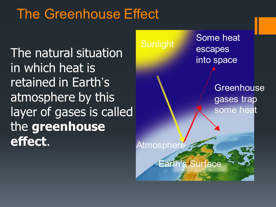 The Greenhouse Effect Some heat escapes into space. Sunlight.