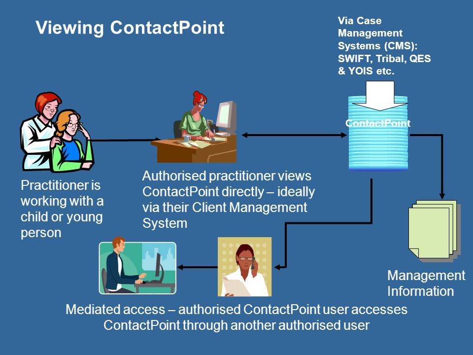 Viewing ContactPoint Via Case Management Systems (CMS): SWIFT, Tribal, QES & YOIS etc. ContactPoint.