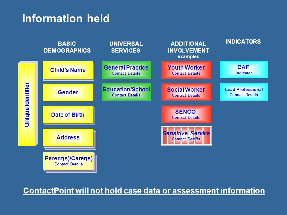 Information held INDICATORS. BASIC. DEMOGRAPHICS. UNIVERSAL. SERVICES. ADDITIONAL. INVOLVEMENT.
