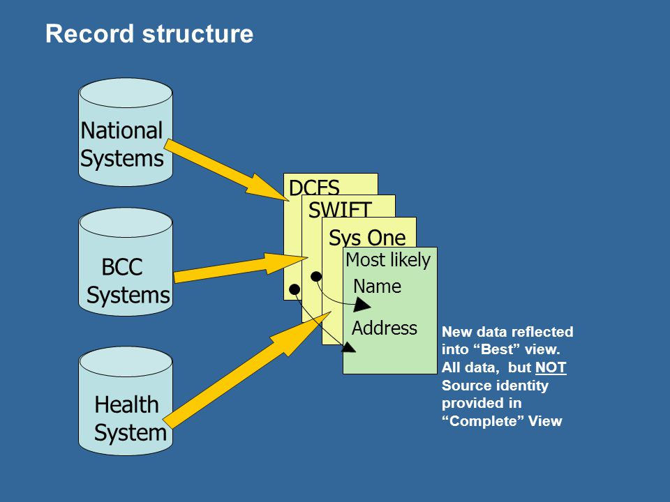 Record structure National Systems BCC Systems Health System DCFS SWIFT