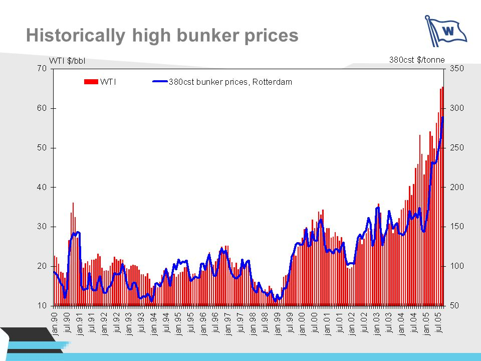 Historically high bunker prices
