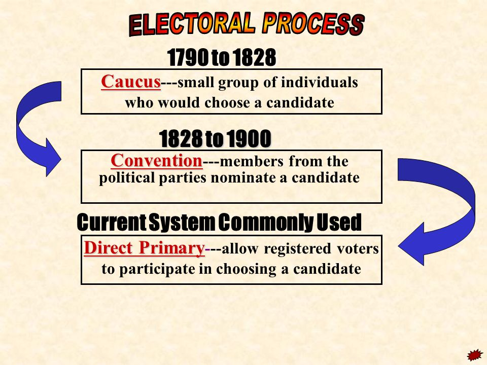 ELECTORAL PROCESS 1790 to to 1900