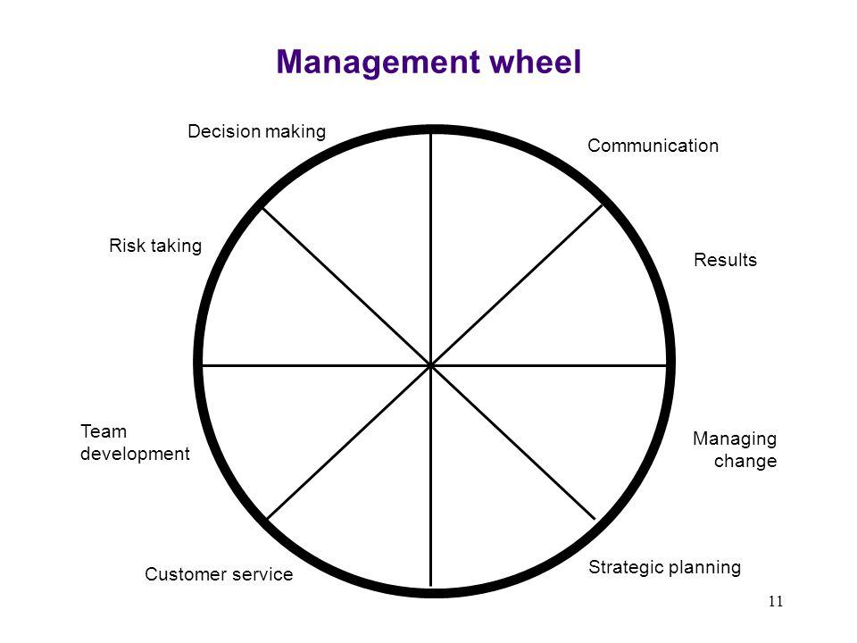 Management wheel Decision making Communication Risk taking Results