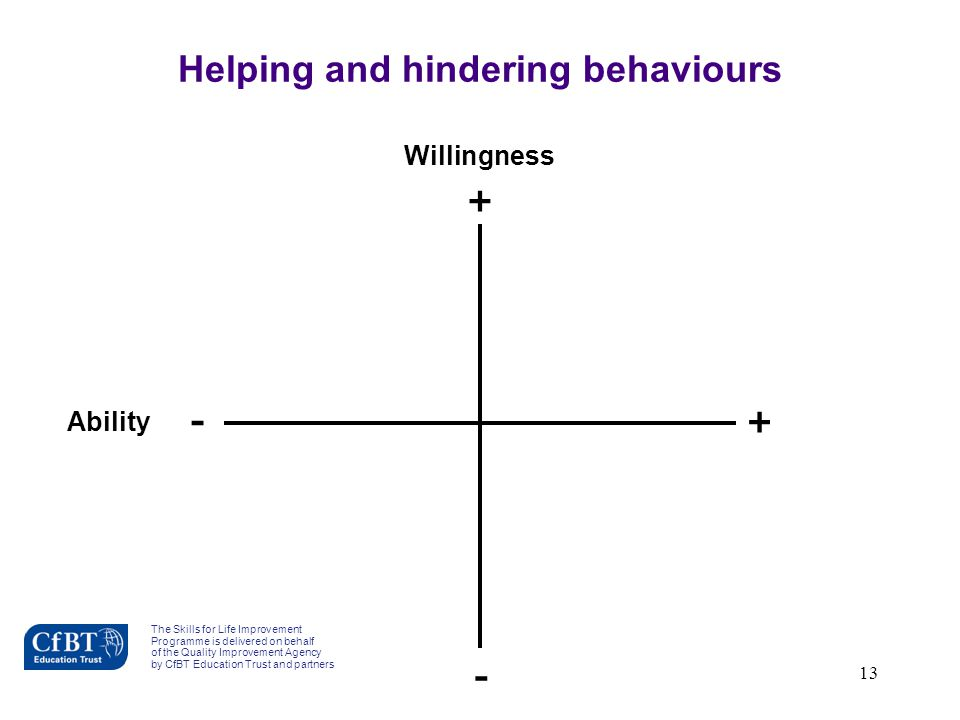 Helping and hindering behaviours