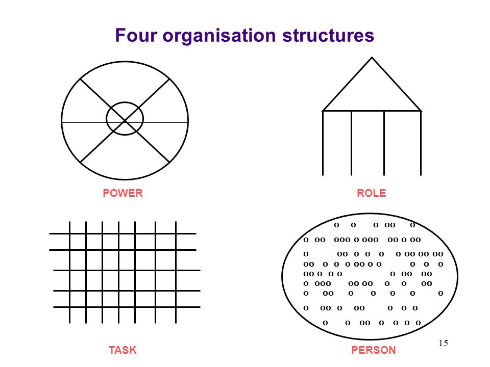 Four organisation structures