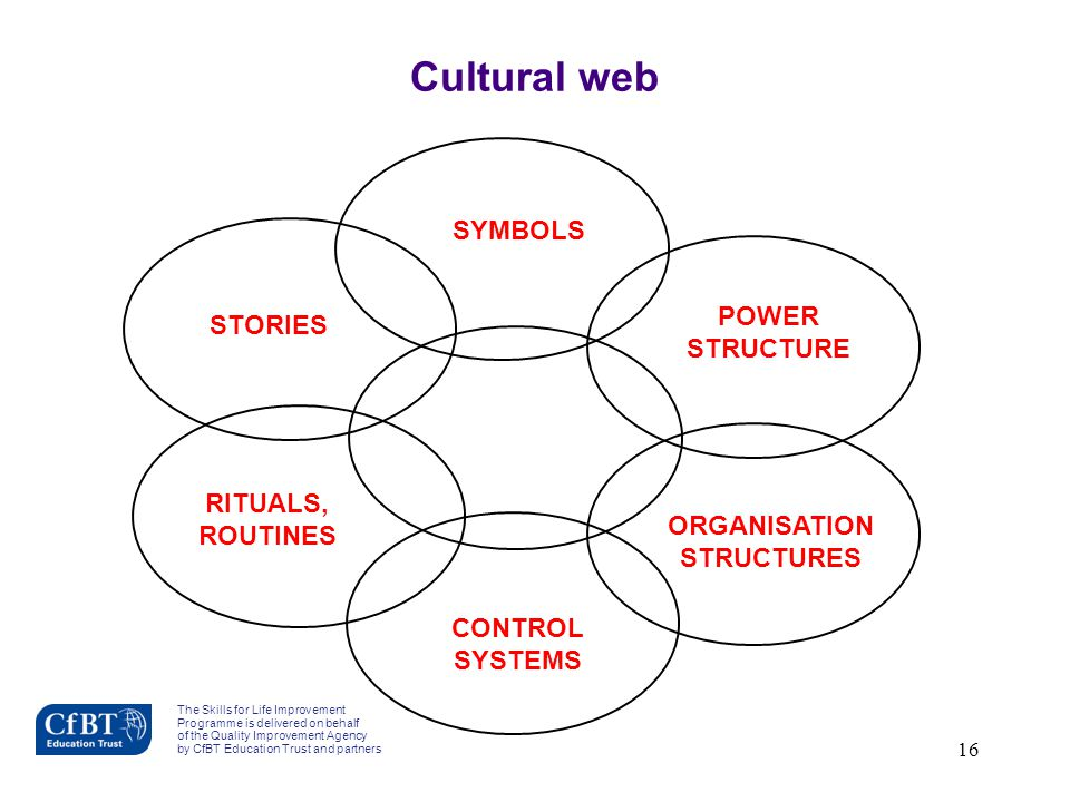 Cultural web SYMBOLS POWER STORIES STRUCTURE RITUALS, ROUTINES