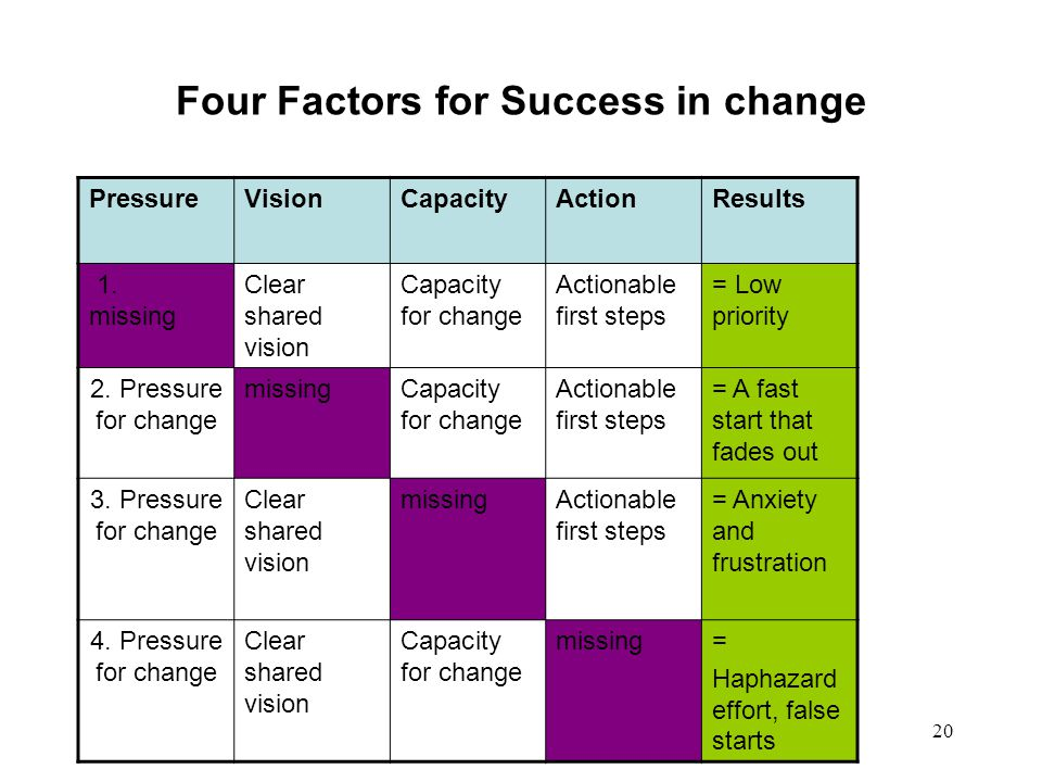 Four Factors for Success in change
