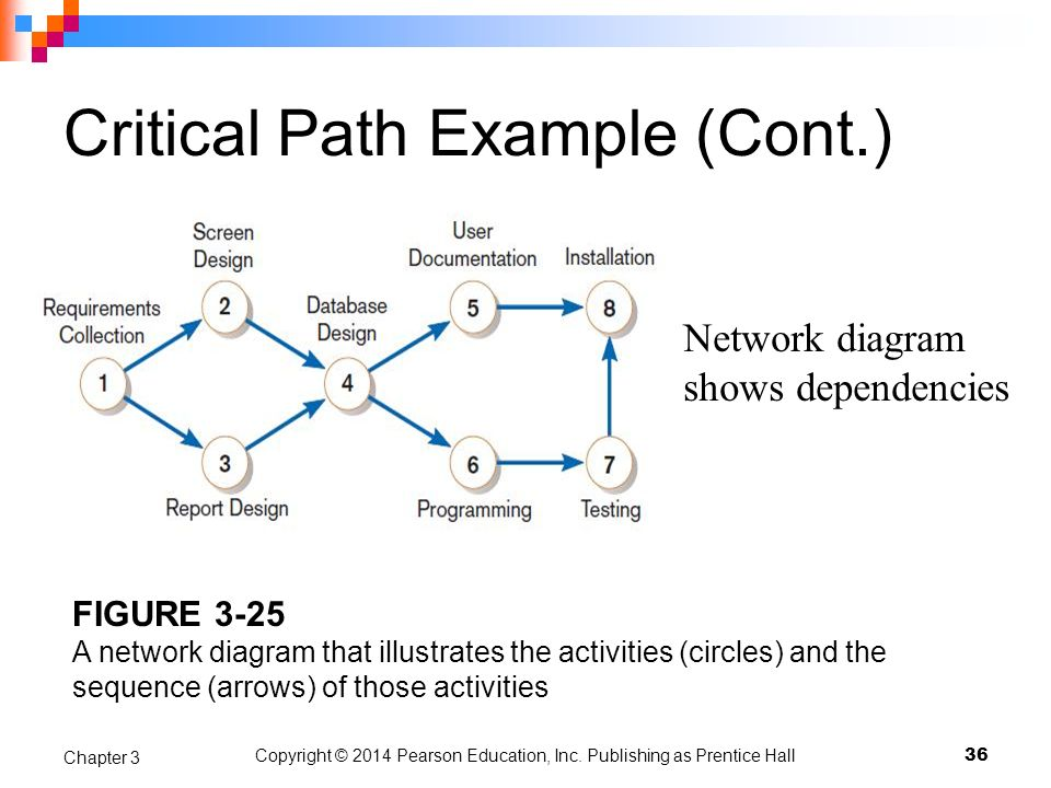 Critical Path Example (Cont.)