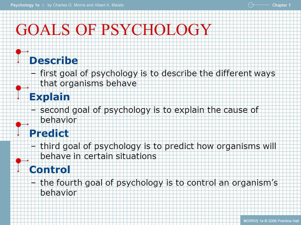 GOALS OF PSYCHOLOGY Describe Explain Predict Control