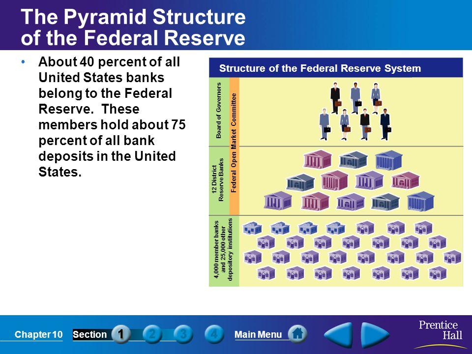 The Pyramid Structure of the Federal Reserve