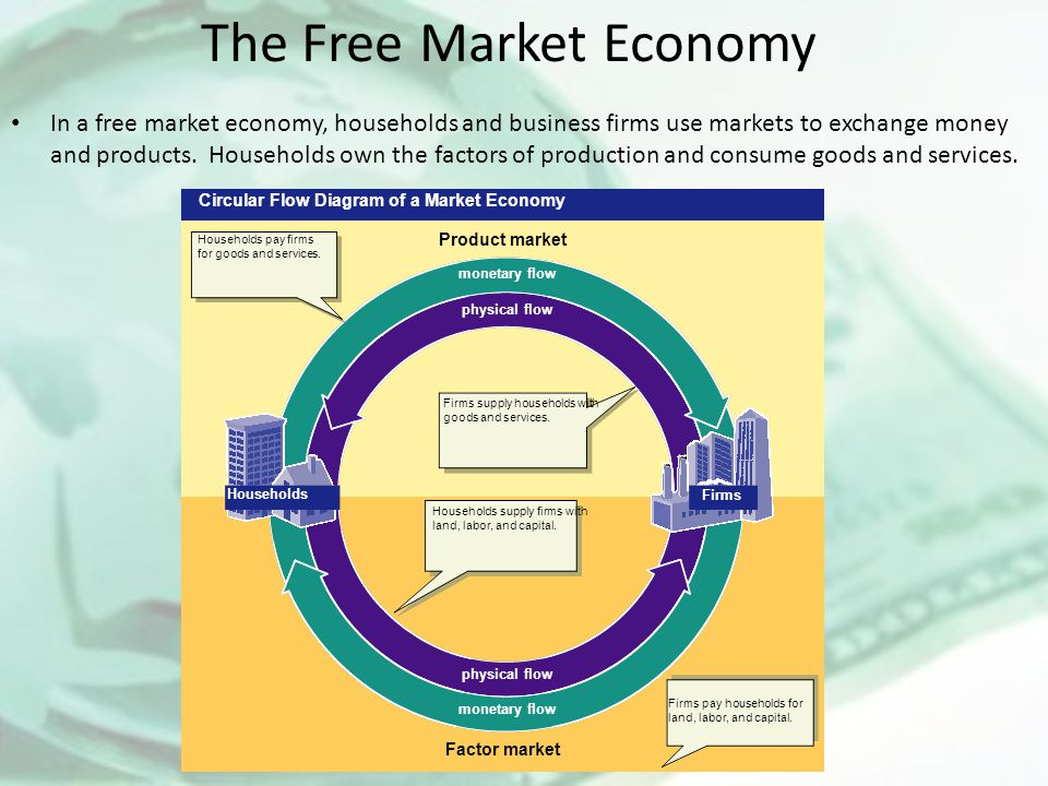 Answering the three economic questions ppt video online download the free market economy ccuart Images
