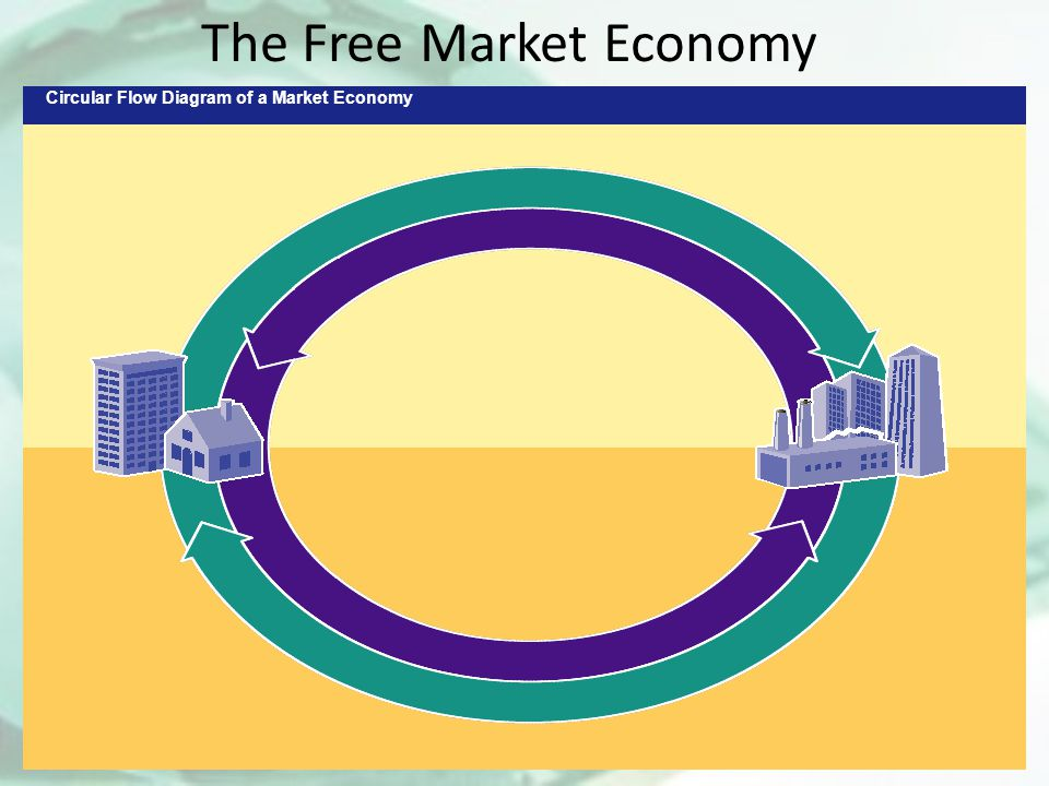 Answering the three economic questions ppt video online download circular flow diagram of a market economy the free market economy ccuart Gallery