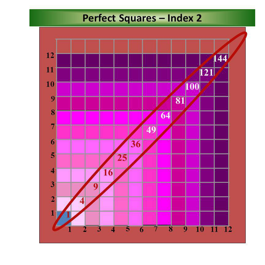 Perfect Squares – Index 2